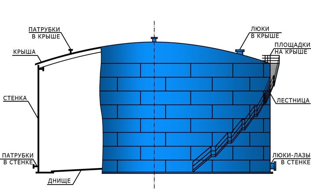 Резервуар вертикальный РВС 600 м?